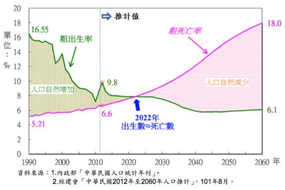 人口統計死亡交叉。圖片來源:內政部人口政策白皮書